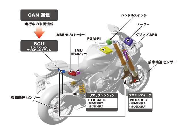 バイクの電子制御化はつまらないとマウントする人がいますが。 ・・・・・・・・・・・・・・・・ なぜバイクの電子制御化てつまらないのですか。 最近はインジェクションにトラクションコントロールにABS。 さらにサスペンションやミッチョンも電子制御されて来ましたが。 よく分からないのですが。 なぜバイクの電子制御化をつまらないとマウントする人がいるのですか。 と質問したら。 自分でバイクはコント...