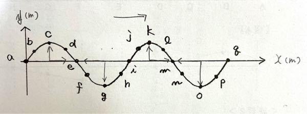 100★高校物理基礎、波についての写真の問題。 1変位が正の方向に最大の点 2変位が負の方向に最大の点 3媒質の振動の速度が0の点 4媒質の振動の速度が最大の点 5媒質の振動の速度が正の方向に最大の点 6媒質の振動の速度が負の方向に最大の点 多くて大変申し訳ありません(;_;) 早ければ早いほど嬉しいです。回答だけでもいいのでお願いします!