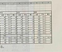 総計の平均と最大の求め方がわかりません。 関数で求めると書いていました。