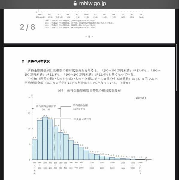 厚労省の統計にもあるように、年収1000万円以上の人は12.1%なのに、なぜ、年収1000万円以上を高年収と言うと馬鹿にされることがあるのですか? 2019年 国民生活基礎調査の概況 https://www.mhlw.go.jp/toukei/saikin/hw/k-tyosa/k-tyosa19/index.html