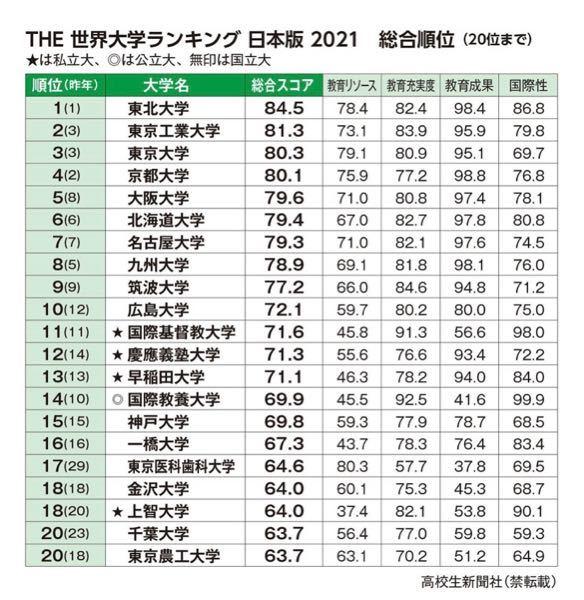 広島大学工学部のものです。 九州大学に落ちてしまい受験はとても悔しい形となり入学しました。 九大レベルの人たちに負けないように生活しているのですが、やはり学歴というものが気になります。 そこで...