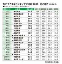 広島大学工学部のものです。 九州大学に落ちてしまい受験はとても悔しい形となり入学しました。 九大レベルの人たちに負けないように生活しているのですが、やはり学歴というものが気になります。  そこで、最近出たthe 世界大学ランキングでは広島大学は10位でした。  広島大学より偏差値の高い、神戸大学、横浜国立大学などよりも上位となっています。  そこで、就活ではこのランキングを見て学歴フィルター...