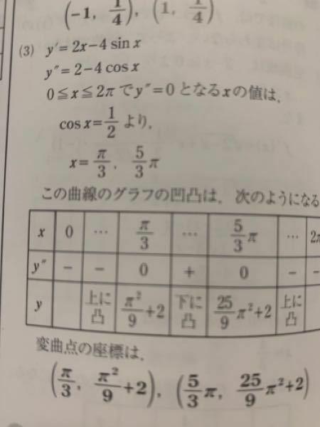 第二次導関数の問題です。 0とπ/3、5/3πと2πの間のマイナスってどのように求めたらいいですか?