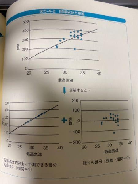 この1番上のグラフを分解するとなぜ下のようなグラフになるのですか?Excelで下の図を作る方法も教えてほしいです。