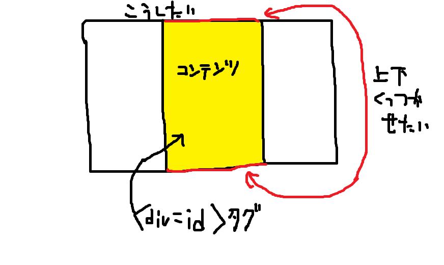 css について 初心者です。コンテンツをボックスで囲んで作ったんですが 画像のように上下縦にのばして隙間なくくっつかせたいです。 どうしたらいいですか?height:100%;入れてみたけど効果ありませんでした ちなみにdiv=idタグで囲みました。