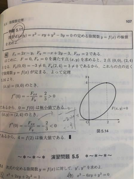 陰関数定理について 黒枠で囲っているところについての質問なんですが、 なぜここはf''(0)なんですか? (x,y)=(2,4)のときと指定しているので、f''(2)となりそうなんですが。 教えてください