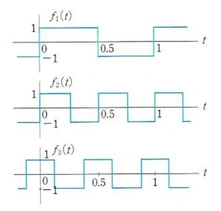 信号処理の問題です 図で示される周期信号が[0,1]で互いに直交することを確かめなさい f1(t)f2(t),f1(t)f2(t),f1(t)f3(t)それぞれについて0から1まで積分し、0になることを示すというところまでは分かるのですが、実際の積分のやり方が分かりません。(方形波のため、積分をどう扱えばよいのかわからない) どのように証明するのか教えていただきたいです。 また、条件としてフーリエ展開を用いて示してはしてはいけないことになっているので積分で求めたいです。