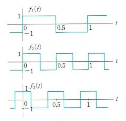 信号処理の問題です 図で示される周期信号が[0,1]で互いに直交することを確かめなさい f1(t)f2(t),f1(t)f2(t),f1(t)f3(t)それぞれについて0から1まで積分し、0になることを示すというところまでは分かるのですが、実際の積分のやり方が分かりません。(方形波のため、積分をどう扱えばよいのかわからない) どのように証明するのか教えていただきたいです。 また、条件として...