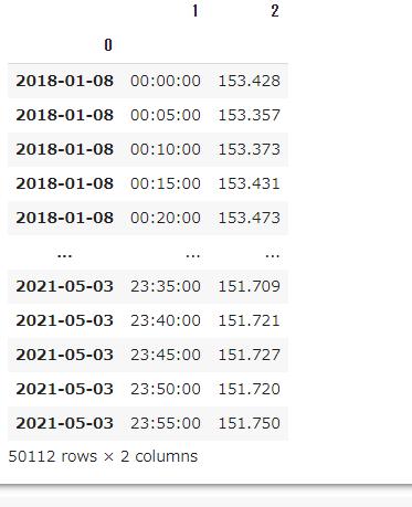 pythonのpandasでの処理についての質問です スクショの 行0 列2の値153.428を288行下まで一つ一つ割っていって それが終わればまた 行289 列2の値を288×2行下まで一つ一つ割っていくという作業をしたいのですが 初心者ですが自分なりに考えて書いたのですが for i in range(0.288) df.iat[i,3]=df.iat[i,2]/df.iat[0,2] これでは上手くいきません 289行目以降の処理もよくわかりませんでした 詳しい方教えていただけませんでしょうか? またはわかりやすいサイトなど貼っていただけませんでしょうか??