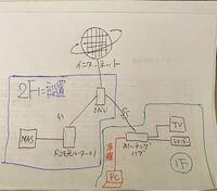 ネットワークについて質問させて頂きます。 現在、我が家のネットワークは以下の写真の通りなのですが、今回諸事情により赤で示したPCから、2階にあるドコモ光ルーター01に接続されたNASと通信したいのですが、どのように設定すれば良いのでしょうか?  ONUはPRS-300SE、有線は全てCAT5eのケーブルです。