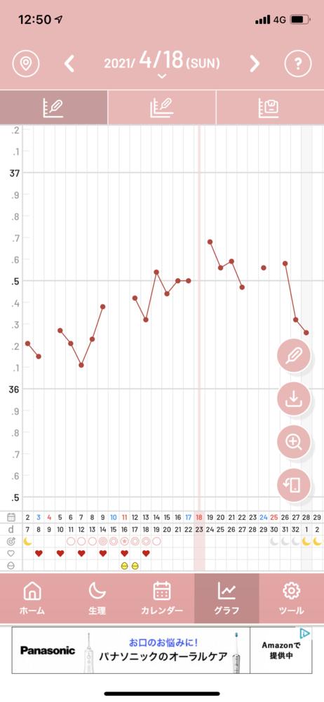 基礎体温について・妊娠希望です 先月、はじめて基礎体温を測りましたが全体的に低体温でした。 ①この基礎体温は、二層に分かれているといえるでしょうか? ②高温期はd14の36.54からカウントして...