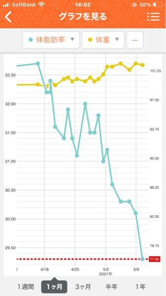 私は現在体重が102キロくらいあり、ダイエットを始めて、もうすぐで1ヶ月ほど経ちますが体重が全く変わらないどころか、増えています。 PFCバランスを計算して、摂取カロリーを抑え、週3〜4日筋トレをしています。 体脂肪率が減るのと同時に、筋肉も減ると聞いていたのですが、体脂肪率は減って、筋肉量が異常に伸びています。 体重が中々減らないのですが、このままの状態で続けても良いのでしょうか。 お恥ずかしながら、細マッチョを目指しています。 写真は体重と体脂肪のグラフです。