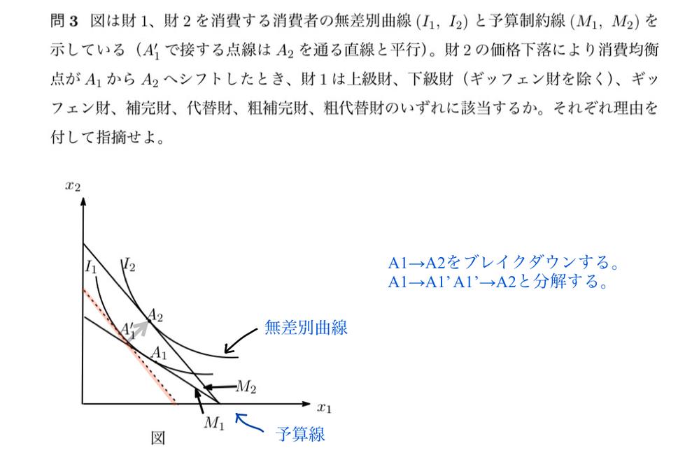ミクロ経済学の問題です。 分解して解くところまでは分かったのですが、複雑でよくわからなくなりました。解説込みで教えてくださると嬉しいです。