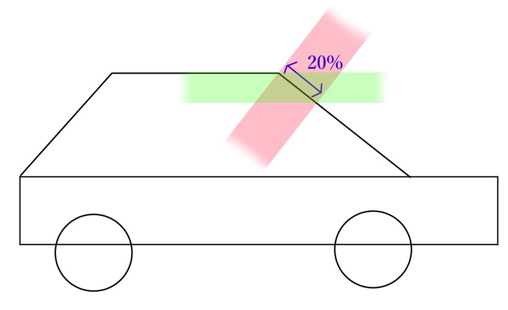 車にドラレコをつけたいと思っています。フロントガラスの縦幅20%以内なら 違反にならないと聞きました。 図を見てほしいのですが、20%以内とは、この図における赤の領域でしょうか? または緑の領域でしょうか? 当方の車は、軽自動車でフロントガラスが小さいため、ドラレコのカメラを 上にギリギリにつけても、緑の領域だとはみ出してしまいます。 よろしくお願いいたします。