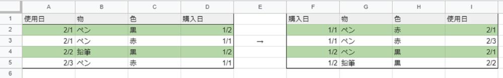 Excelで日付の順番を入れ替えたいです。 使用日順で並んだ「物と色」を 購入日順に関数で並び変えたいです。 枠毎に番号を振り分けて、SMALLやINDEXで考えたりしたのですが、 思うようにいきません。