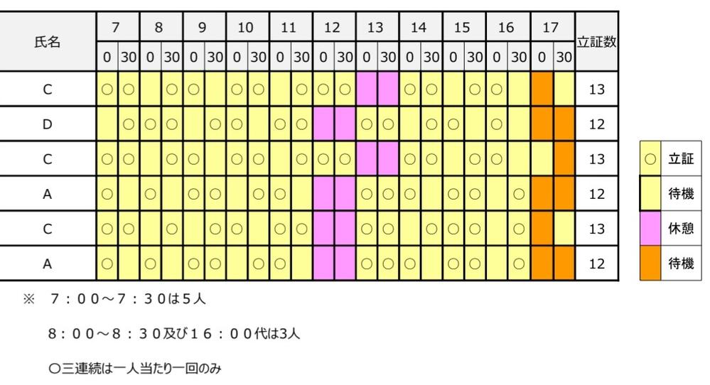 シフト作成をしないといけません。立証数を同じくしたいのですが、うまくいきません。 条件は貼り付けた画像の中にあります。 立証数を同じくするシフト作成ツールありませんか?