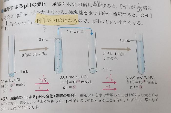 化学基礎 写真で [H+]が10倍になる というのがどういうことかわかりません。