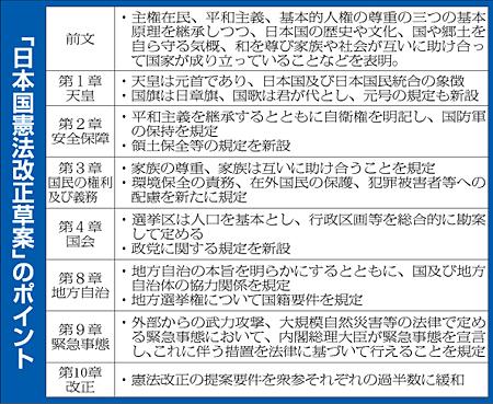 以下の東京新聞社説を読んで、下の質問にお答え下さい。 https://www.tokyo-np.co.jp/article/103666?rct=editorial (東京新聞社説 <社説>国民投票法改正 改憲議論の環境整わぬ) 『憲法改正の是非を問う手続きを定める国民投票法の改正案が衆院を通過した。今国会成立の見通しだが、改憲の必要性に乏しく、法案には不備も残る。改憲発議の環境が整うと考えるのは早計だ。 改正案は、駅や商業施設などに共通投票所を設置したり、期日前投票の時間を柔軟に設定できるようにするなど、国政選挙と同様の投票環境を整備する内容だ。 自民、公明両党などが三年前に提出した。当時の安倍晋三首相主導の改憲論議を警戒する野党側の反発で憲法審査会での採決が見送られてきたが、立憲民主党の修正要求を自民党が受け入れたため、六日の審査会で可決され、十一日に衆院を通過した。 自民党は、改正案を成立させることで改憲論議を前進させたいのだろう。党総裁である菅義偉首相は憲法記念日の三日に開かれた改憲派集会に寄せたメッセージで、国民投票法改正を「改憲議論を進める最初の一歩」と述べた。 とはいえ、これで改憲発議の環境が整うと考えるべきではない。 第一に、改憲しなければ、国民の暮らしが著しく脅かされるような状況ではない。要は、改憲を必要とする立法事実が存在しない。 自民党は、自衛隊の明記、高等教育の無償化、緊急事態条項の創設、参議院の合区解消という改憲四項目を掲げてきた。 このうち、新型コロナウイルスの感染拡大に伴い、必要性が特に強調されるようになったのが、災害時などに政府の権限を一時的に強める緊急事態条項で、首相は七日の記者会見で「国民の関心は高まっている」と言及した。 しかし、感染拡大は憲法問題ではなく、後手に回ったと指摘される対策の失敗にほかならない。改憲に言及するよりも、自らの政策の稚拙さを反省すべきだろう。 第二に、国民投票法の改正後も残る法制上の不備である。 まず、テレビやインターネットの広告規制がなく、運動の資金量が国民の投票動向を左右する懸念がある。立民の要求を受けて改正案の付則に、施行三年後をめどに法制上の措置などを講じることが加えられたが、具体的な規制は先送りされている。国民投票が成立する条件とすべき最低投票率についても定めがない。 改正手続きが明記されている以上、現行憲法は改正が許されないわけではないが、その必要性があり、丁寧な議論と幅広い合意形成が前提だ。党利党略で強引に進めることがあってはならない。』 ① 『憲法改正の是非を問う手続きを定める国民投票法の改正案が衆院を通過した。今国会成立の見通しだが、改憲の必要性に乏しく、法案には不備も残る。改憲発議の環境が整うと考えるのは早計だ。』とは、自公維新の与党と立憲民主党や国民民主党も賛成したと言う『墓穴掘』をした訳ですね? ② 『党総裁である菅義偉首相は憲法記念日の三日に開かれた改憲派集会に寄せたメッセージで、国民投票法改正を「改憲議論を進める最初の一歩」と述べた。とはいえ、これで改憲発議の環境が整うと考えるべきではない。』とは、『機が熟していない』と言う事ですか? ③ 『第一に、改憲しなければ、国民の暮らしが著しく脅かされるような状況ではない。要は、改憲を必要とする立法事実が存在しない。』とは、国家公務員の国会議員の『憲法遵守義務』を忘れているんじゃありませんか? ④ 『新型コロナウイルス感染拡大は憲法問題ではなく、後手に回ったと指摘される対策の失敗にほかならない。改憲に言及するよりも、自らの政策の稚拙さを反省すべきだろう。』とは、菅義偉首相はその任に在らずと言う事ですか? ⑤ 『第二に、国民投票法の改正後も残る法制上の不備である。 まず、テレビやインターネットの広告規制がなく、運動の資金量が国民の投票動向を左右する懸念がある。立民の要求を受けて改正案の付則に、施行三年後をめどに法制上の措置などを講じることが加えられたが、具体的な規制は先送りされている。国民投票が成立する条件とすべき最低投票率についても定めがない。』とは、まだまだ本格的な改憲論議は不可能と言う事ですか? ⑥ 『改正手続きが明記されている以上、現行憲法は改正が許されないわけではないが、その必要性があり、丁寧な議論と幅広い合意形成が前提だ。党利党略で強引に進めることがあってはならない。』と言っても、少なくとも自公連立政権下では行う事は許され無いんじゃありませんか?