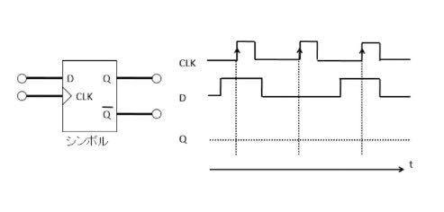 コンピュータ工学の質問です D形フリップフロップのタイミング図 画像の図で、D端子入力が入った時のQ端子出力はどうなりますか? できれば画像に直接書き込んでいただけると嬉しいです。無理なら文字だけで構いません。