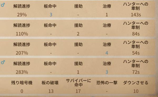 第五人格で、ハンターに勝った戦いです。 ハンターは一番下です。 バランス的に4人とも良い仕事をしたと思いますか?