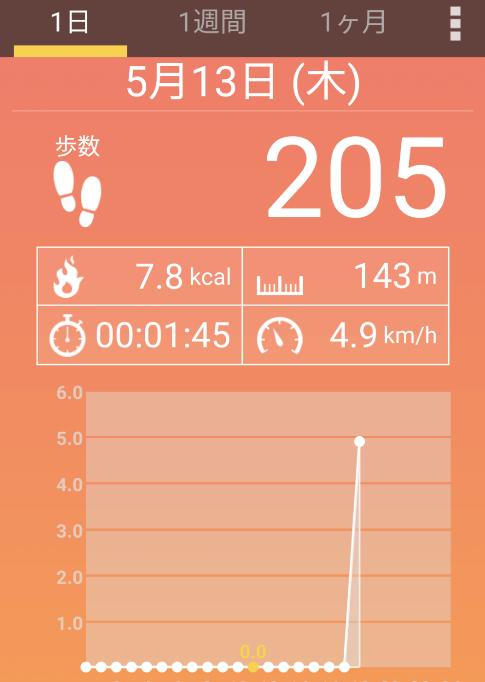 家の周りを走ったんですけど、この4.9km/hて490mですか??
