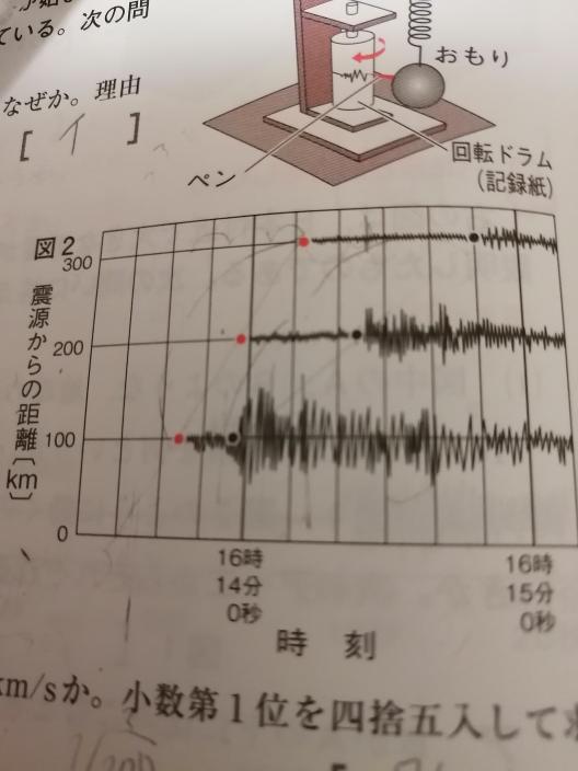S波は4km/sです。地震が起きたのは何時何分何秒かという問題で、 300÷4=75をして、グラフの300kmの主要動のところから75秒左に数えたら、16時13分35秒になったのですが答えは16時13分30秒です。 なにを間違えてるのか教えてください。