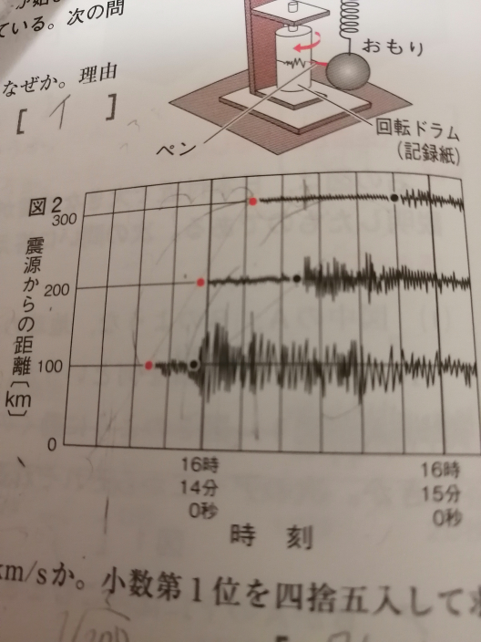これ問題集の答え間違ってませんか? 地震が発生したのは何時何分何秒かという、問題です。何どやっても16時13分35秒になるのに答えは16時13分30秒です。 解説お願いします、 300÷4=75 14分50秒-75秒=13分35秒ではないですか?