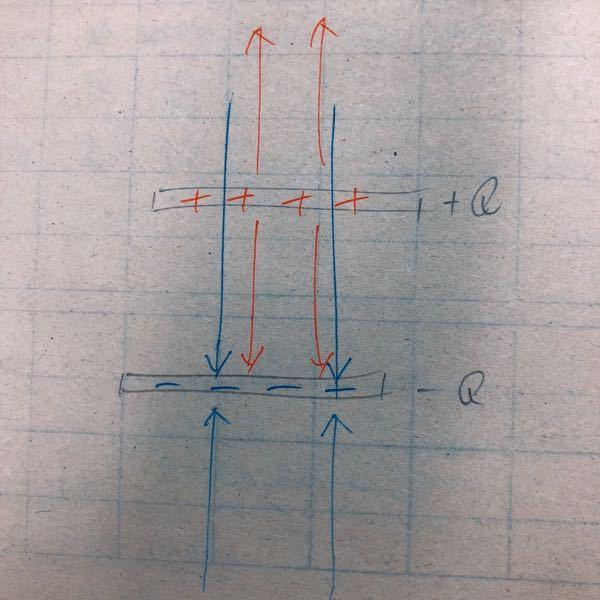 物理で平行極板間の電気力線を求める際に極板間から出る力線は左右方向には出ず、上下方向だけに出ると教えてもらいましたが、その場合だとN=4πkQの式は使えないのではないでしょうか?参考書だと平行極板間の力線の 本数はN=Q/ε0というふうに定義されていますが横に力線が出ないなら球の表面積の考えは使えないのではないでしょうか?また並行極板間は真空というのが絶対条件なのでしょうか?