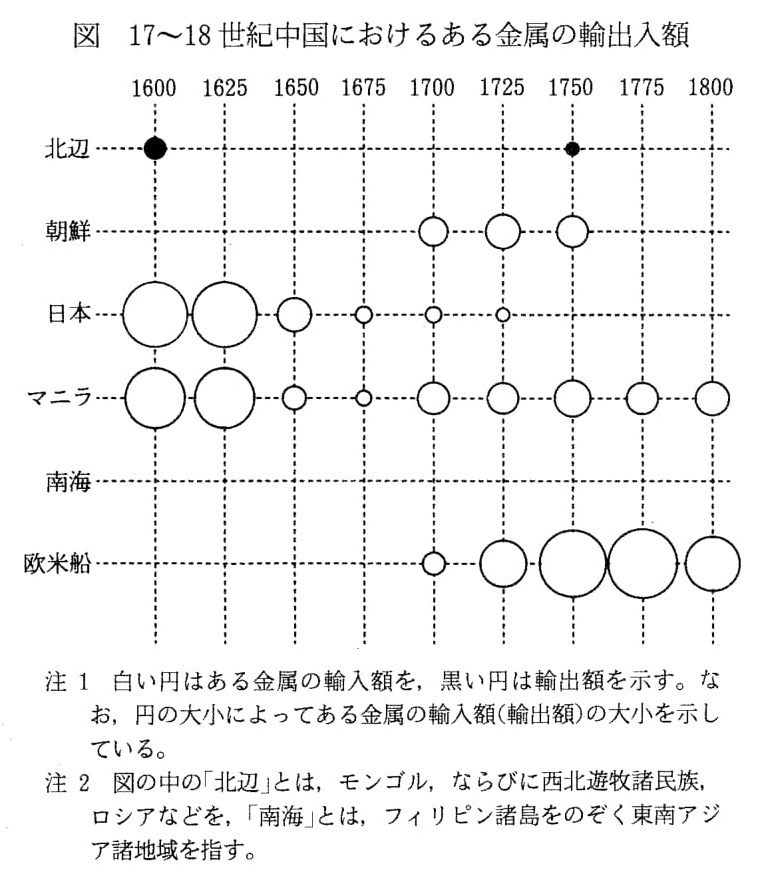 下の図は、17~18世紀中国におけるある金属の輸出入額の推計を示している。 この図によれば、ある金属の主要な供給地は、16~17世紀初頭までは日本、ならびに中継地としてのマニラである。一方18世紀にはいると、それは主としてヨーロッパから継続的に流入するようになる。以上の事実を踏まえた上で、次の問いに答えてください。(1) この金属とは何か。〔2001 千葉大学 - 文(史、日本文化、国際言語文化)〕 https://imgur.com/N1XksM0