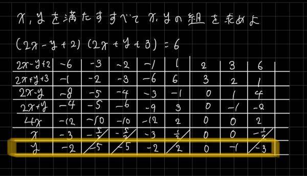 下の色線の部分でxはもとまったんですけど、yの出し方がわかりません。 どこに代入すればいいのですか? わかりやすくお願いします