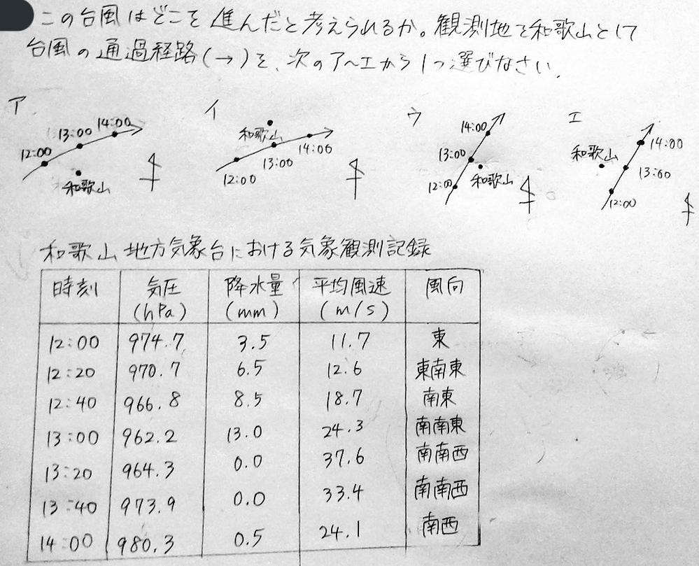 諸事情により手書きとなっておりすみません。 中学2年生の理科、台風の問題です。 答えは「ウ」となり、解説によると表の「時刻」,「風向」の部分から読み解く問題のようです。 表を見て、12:00の時点で台風に向かって東から吹き込んでいる事が分かるので、「ア」もしくは「ウ」、というところまでは絞り込めました。しかし、なぜ「ウ」になるのかが分かりません。 なぜ「ウ」になるのか、また、例として、他の選択肢の12:00時点での風向はどうなるのか教えて頂きたいです。(図が手書きなので、多少のズレがあります。その点も加味して、考え方に焦点をあてて教えて頂きたいです。) よろしくお願いします。