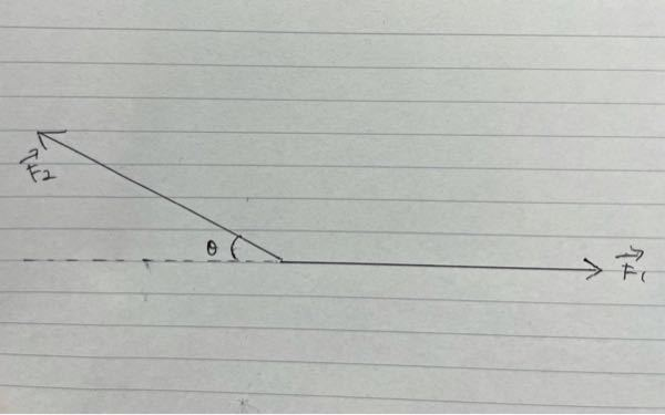 力のつり合いについて 画像のような条件で、F1,F2の力の大きさ[N]およびθ[°]が既知の場合、以上の条件のみで、F1とF2の合力F12の大きさ[N]を求める事は可能なのでしょうか?? また、F12の方向をF1を基準とした角度[°]として求める事は可能なのでしょうか?? 当方数学が苦手であり、知っている方がいらっしゃればご教授いただけるとありがたいです。 よろしくお願いします。