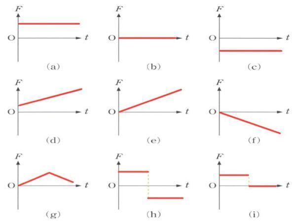 物理の問題教えてください! 摩擦のない滑らかな水平面上で、台車がx軸に沿って運動する。次の(1)〜(3)の時、グラフ(F-t図)はどれになるかそれぞれ選びなさい。ただし、右向きをX軸の正の向きと...