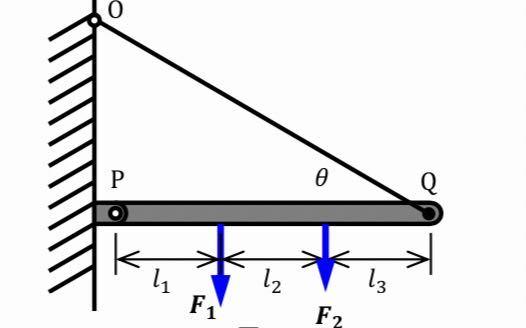 第1 図1に示すように、重さの無視できる水平なはりPQの点Pが自由に回転できるピンで支持されており、点QにひもOQを付けて角度の方向に引っ張られている。また、はりPQには力F1、F2が印加され...