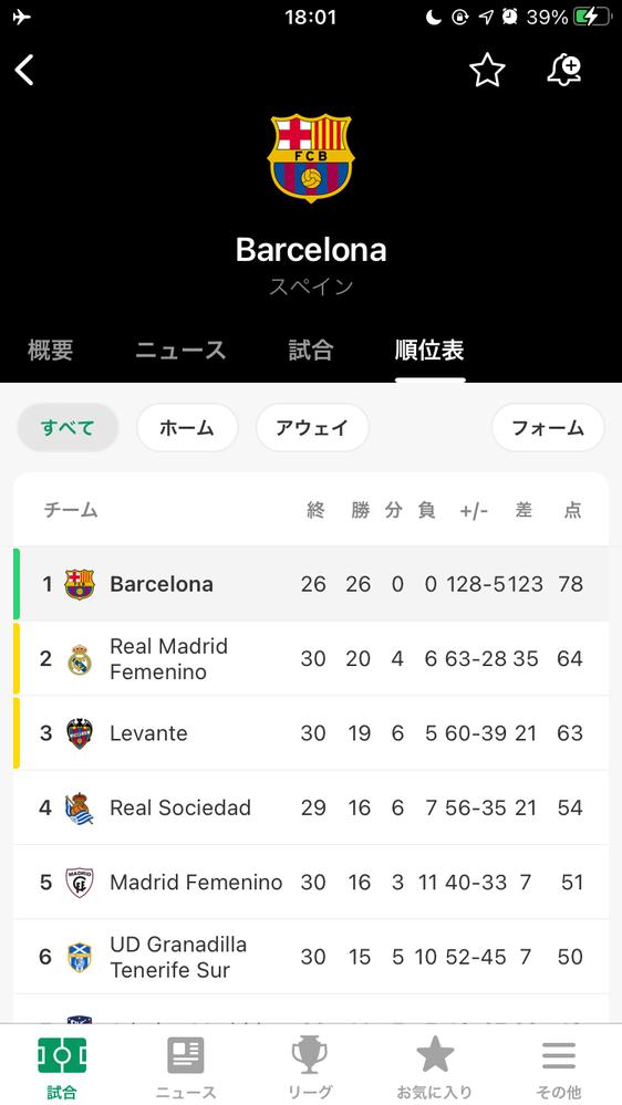 バルセロナ女子は男子のラ・リーガとチャンピオンピオンズリーグそれぞれ何位取れそうですか? チャンピオンズリーグのシティ戦の2ndレグ以外全勝、得点、失点が驚異的ですね笑 ※出場チームはただ彼女ら...