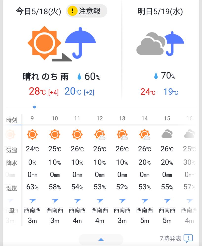 Yahooの天気アプリ、自分の地域の一日の最高気温28℃と表示されているけど、 24時間の気温みても26℃が最高気温になってるんですがどうして一日の最高気温26℃じゃないんでしょうか。見方が意味...