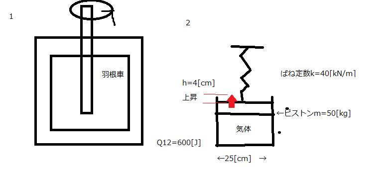 熱力学です。途中式も教えて下さい。よろしくおねがいします。下にイメージ図置いときます。手書きですが(汚い) 1,羽根車により攪拌されている熱い液体の入った容器が冷却されている。最初はこの液体の内...