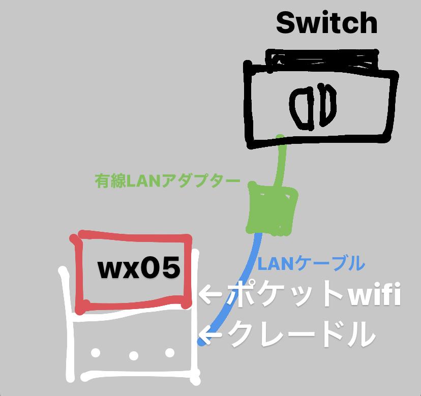 SwitchとモバイルWiFiを有線接続したいのですが、画像(簡易図)のような形で大丈夫ですか? また、Switchじゃなく、PS5とモバイルWiFiを有線接続する時は、有線LANアダプターは不...