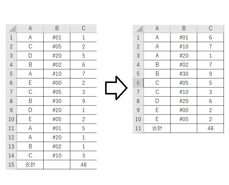 複数行に分散したデータをまとめて計算するVBAってどうなりますでしょうか、? 図のようにA列を軸キーとしてまとめたいのですが、勉強不足でうまくできません。 Excelのバージョンは2019です。 わか