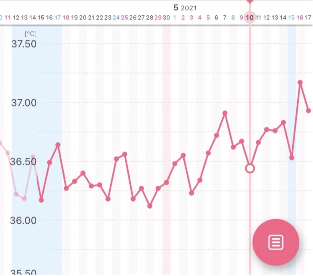 どの辺りで排卵しているかこのグラフでわかりますか? 妊娠希望なのですが、3年半程、毎月このような感じ、もしくはもっとガタガタしていてよくわかりません。 ホルモン検査では、異常なしと言われました。 前回