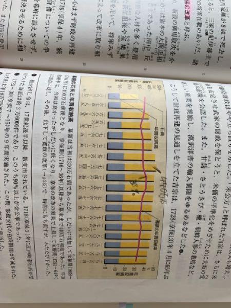 田沼時代の到来の理由をこのグラフをつかって、説明しなさいと言う問題が解けません。詳しい方いたらお願いします。