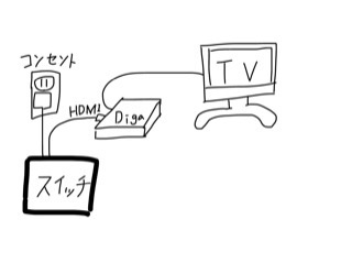 この配置でSwitchテレビモードで遊ぶことは出来ますか?? テレビにHDMIの穴がないので、ディーガを経由して使いたいと思ったのですが写し方がわからず写せません。 写せるなら方法まで教えて頂けたら嬉しいです
