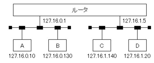 下の問題の答えを教えてほしいです 多少間違っててもかまいません 詳しい方よろしくお願いします! 問1 ネットワークアドレス192.168.10.192/28のサブネットにおけるブロードキャストアドレスはどれか。 ア 192.168.10.199 イ 192.168.10.207 ウ 192.168.10.233 エ 192.168.10.255 問2 クラスCのIPアドレスを分割して、10個のサブネットを使用したい。ホスト数が最も多くなるように分割した場合のサブネットマスクはどれか。 ア 255.255.255.192 イ 255.255.255.254 ウ 255.255.255.240 エ 255.255.255.248 問3 IPネットワークにおいて、二つのLANセグメントを、ルータを経由して接続する。ルータの各ポート及び各端末のIPアドレスを図のとおりに設定し、サブネットマスクを全ネットワーク共通で255.255.255.128とする。ルータの各ポートのアドレス設定を正しいとした場合、IPアドレスの設定を正しく行っている端末の組合せはどれか。 ※追加情報は画像にて ア AとB イ AとD ウ BとC エ CとD