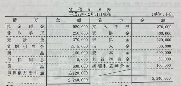 簿記3級の合計残高試算表について質問です。 画像の資料を元に試算表を求める問題なんですが、 合計残高試算表1月31日 前払利息 借方5000 貸方5000 支払利息 借方5000 貸方 ...