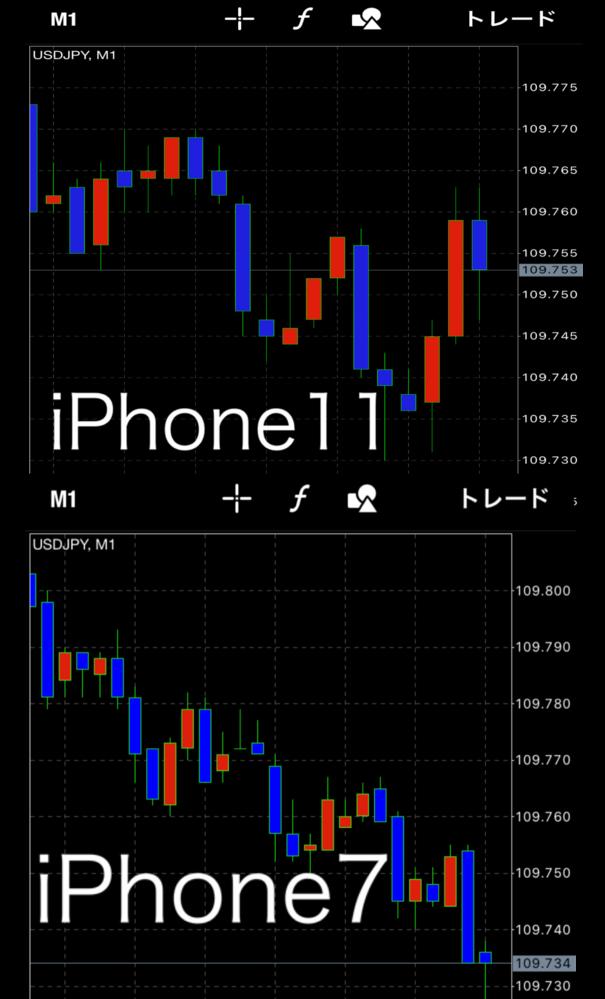 こんばんは。 バイナリーオプションを初めて 1台目のスマホでMT4のチャートを もう1台のスマホで取引画面を見ようと 思ったのですが、同じMT4でUSD/JPY 1分足で見ているのですが、スマホ2台でチャートが違うのですがなぜでしょうか? チャートを見たい方はiPhone7、 取引をしたい方はiPhone11です。 ネット環境は同じWi-Fiに繋いでいます。 わかる方いらっしゃいましたら、 アドバイスよろしくお願い致します。 同じ時間で同時にスクショした画面が ありますのでご確認ください。
