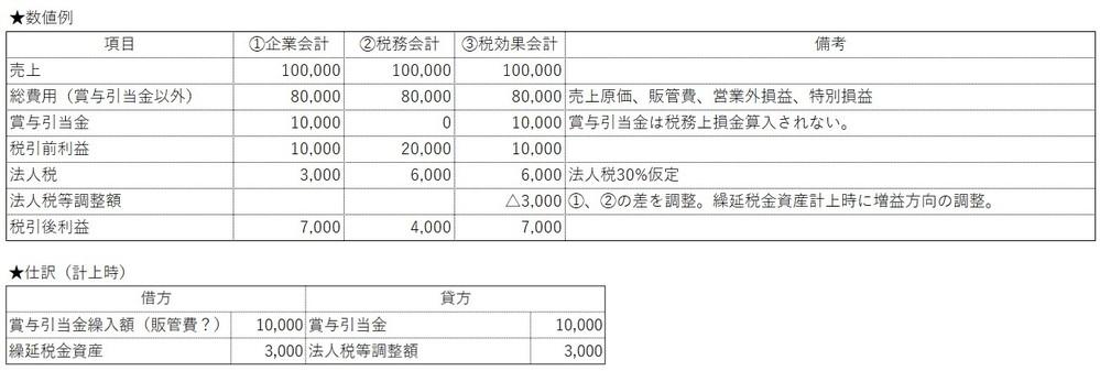 ★繰延税金資産とBS、PLの動きについて こんにちは。 表題の件について理解を深めている最中です。 数値例は図のとおりなので拡大してみてください。(賞与引当金設定に伴い一時差異が発生したとする事...