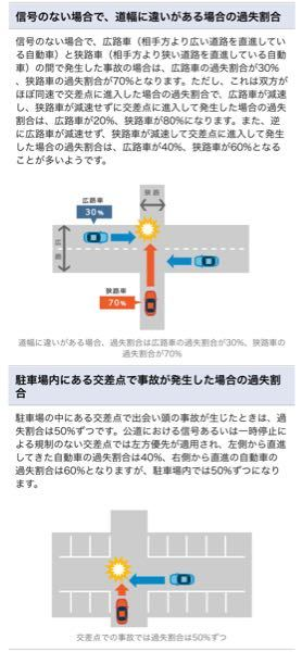 自動車事故について、知識をお貸しください。 自動車対自動車の事故 駐車場内を分断する形で細い道があり、駐車場内には一時停止(トマレ)の注意書きなし その細い道を国の地図で調べましたが道路表記はなく、開発行為区域と呼ばれる場所であるそうです。 その場合の割合について、調べてみたのですが… 信号なしの交差点になるのかよくわからず… もし以前にこういった経験がある方、何割ずつになったかなど教えていただけると大変助かります。 混乱する頭で質問させて頂きます。 よろしくお願いいたします。