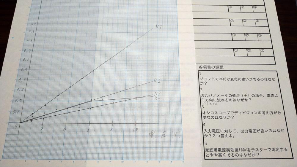電気について質問です。右下の各項目の課題について考察を書かなければいけないのですが全く思いつきません。 電気に詳しい方、教えてくださればと思います。課題の1番のグラフは隣の方眼用紙です。