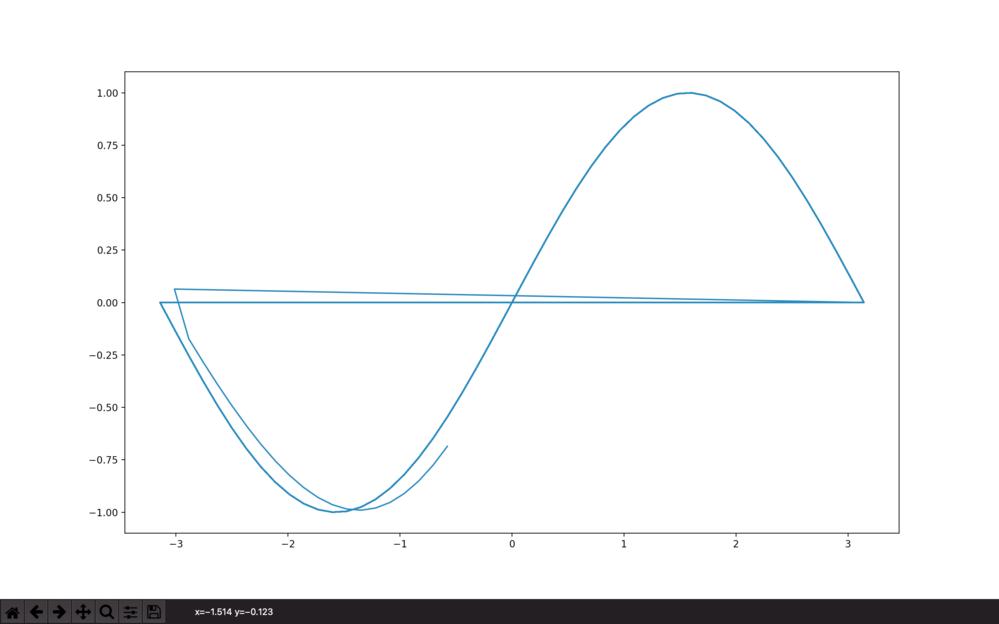 機械学習でsin波の学習をさせた際のずれについて 機械学習初心者です。 sin波を機械学習で予想させようと思い、下記サイトを参考にプログラムを組んでみました。 https://www.ai-la...