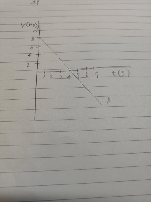 高校物理の問題です! 下の画像の物体Aは等加速度直線運動をしています。このとき、変位xは、時間tの関数としてどのような式で表されるか?という問題です!やり方と答えを教えて下さい! お願いします!